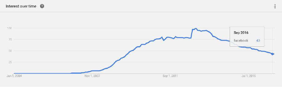 צילום מסך: google trends