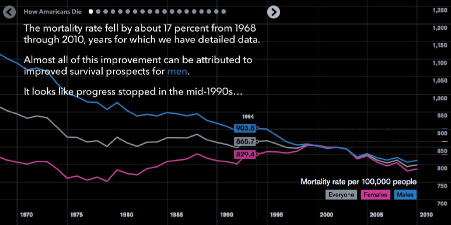 צילום מסך: Bloomberg visual data